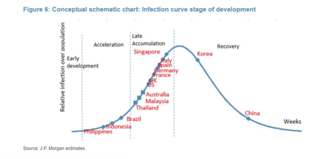 Coronavirus curve showing countries returning to 0 infections