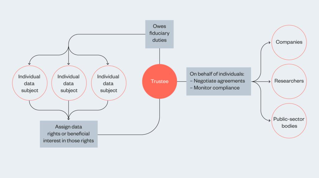 Diagram illustrating how data trusts work