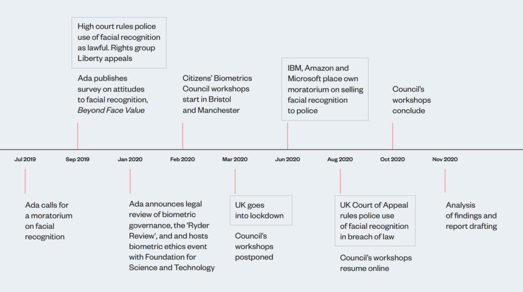 Timeline of Citizens' Biometrics Councl: July 2019-November 2020