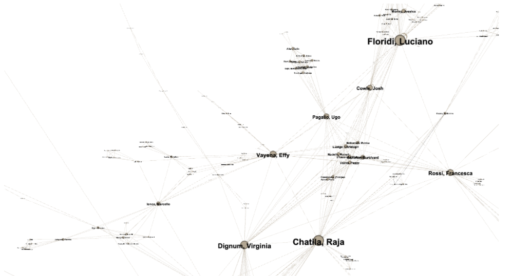 An image representing a small section of a large network, with names of authors in bold, over round nodes whose size indicates their prominence in a network of connections. Lines indicate connections between authors representing co-authorships in publications