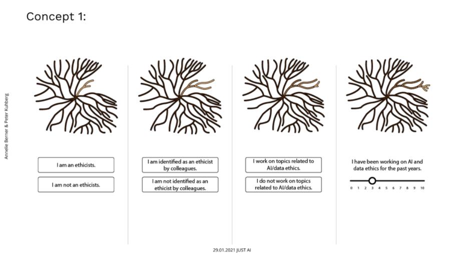 Concept 1: 4 node diagram