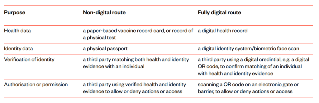 Table of digital and non-digital components of a vaccine passport system